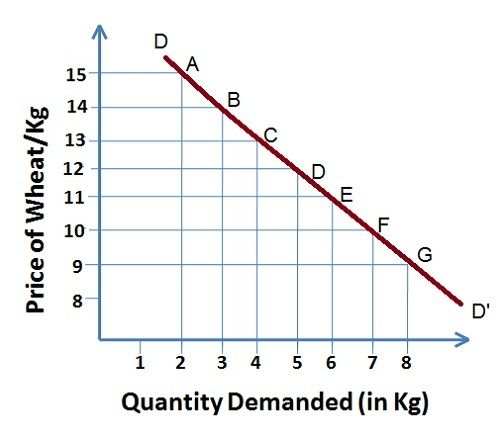 Demand Curve-final