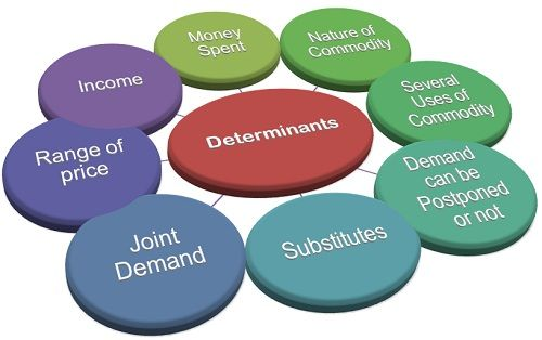 an examination of the determinants of price elasticity of demand Price elasticity of demand is a measure of the change in the quantity demanded  or purchased of a product in relation to its price change.