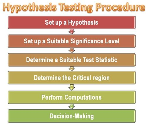 hypthesis testing The scientific method one important aspect of the scientific method is hypothesis testing a hypothesis is an idea that is based on observations.