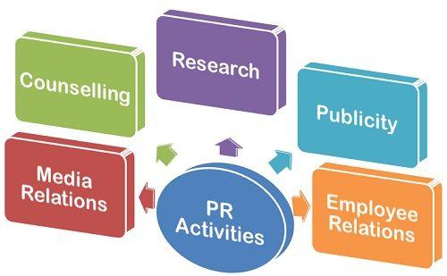 PR Activities
