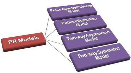 grunig and hunt s four models public relations
