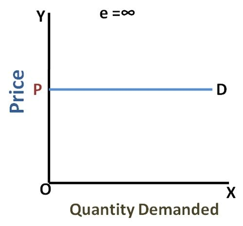 What are the types of Price Elasticity of Demand? - Business