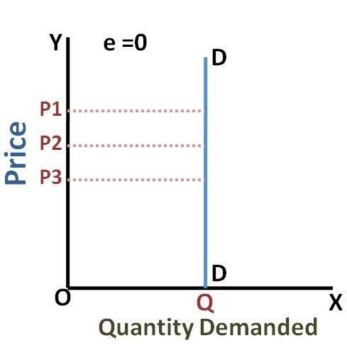 erfectly Inelastic Demand