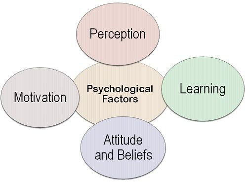 importance of psychology in tourism management