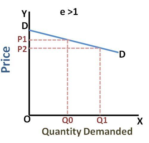 elatively Elastic Demand