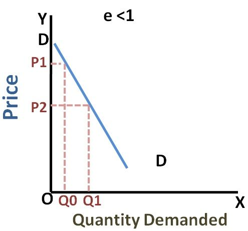 inelastic demand Because the price elasticity of demand shows the responsiveness of quantity  demanded to a price change, assuming that other factors that influence demand .