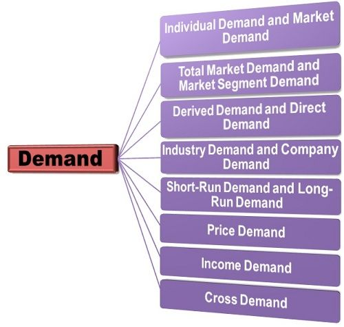 Types of Demand-final