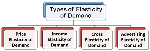 What Are The Types Of Elasticity Of Demand