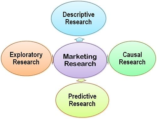types of case studies in marketing research P&g was among the few companies in the world to recognize the importance of conducting market research as marketing case study: market research at type.