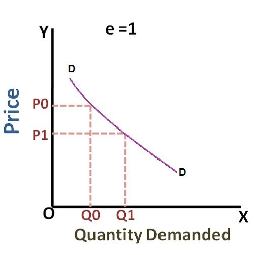What are the types of Price Elasticity of Demand ...