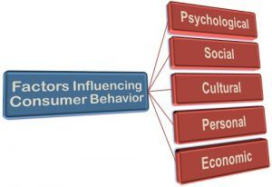 psychological factors that influence the purchase Psychological factors introduction psychological stress for the most part, independently of any real influence of the mind.