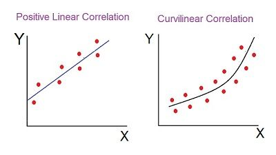 methods of determining correlation-2 final