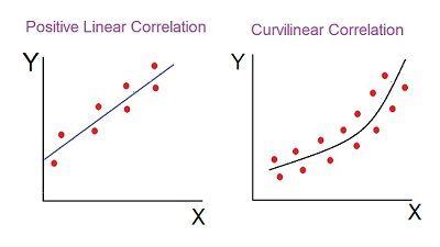 methods of determining correlation-2 final