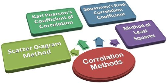 methods of determining correlation