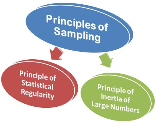 principles of sampling