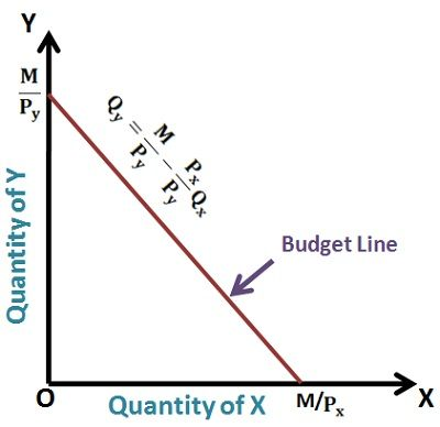 What is Budget Line? definition and meaning