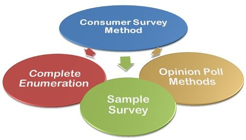What is Consumer Survey Method? definition and meaning
