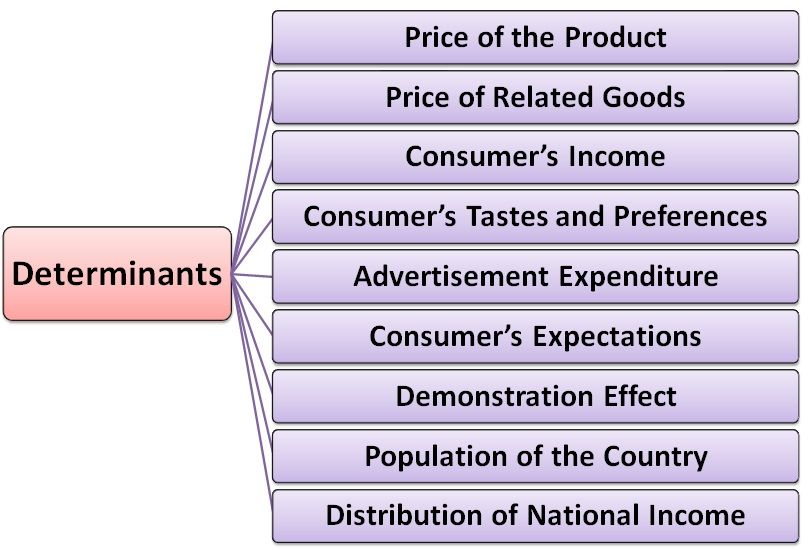 Determinants of market demand