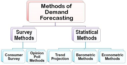 Elements Of Forecasting Pdf