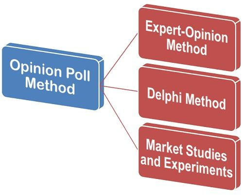 Opinion Poll method
