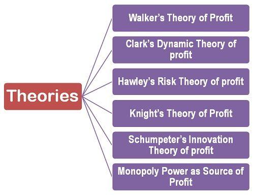 Theories of profit