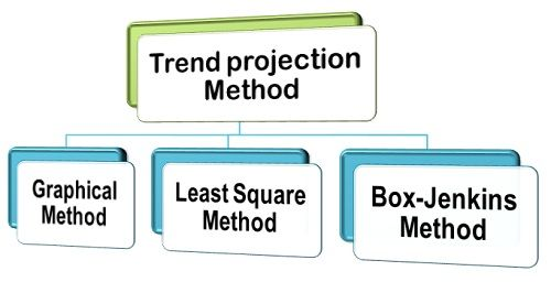 Trend Projection Method