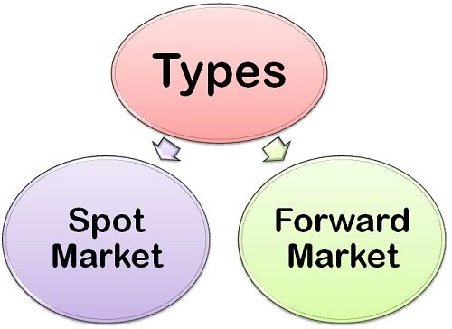 Types of forex market
