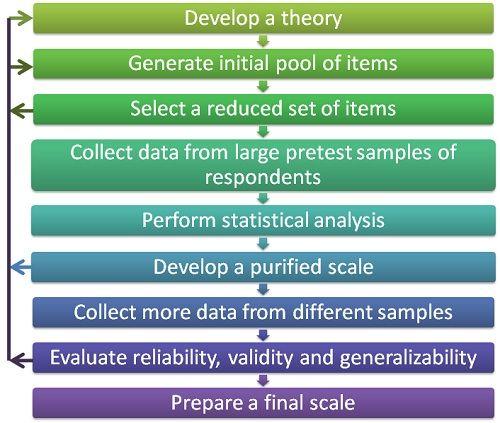 multi-item scale paradigm
