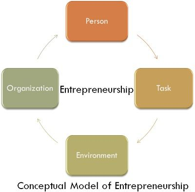 model of entrepreneurship