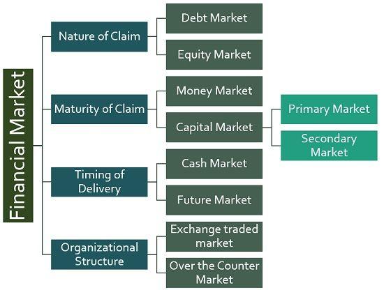 classification of financiak market