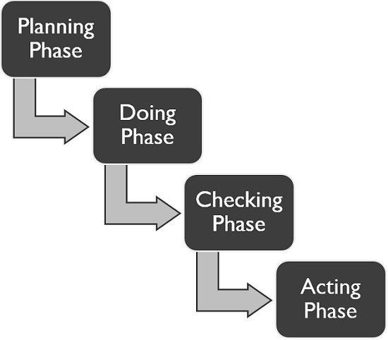 total quality management phases