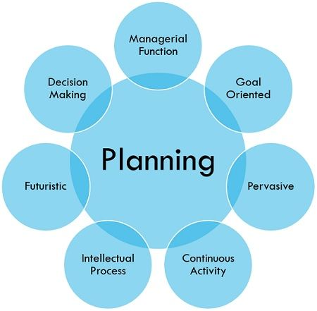 8 steps in the planning process in management