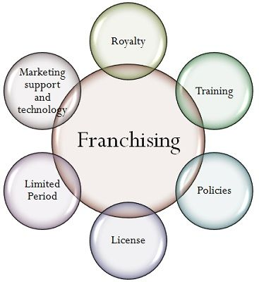 what is franchising definition and meaning business jargons. Black Bedroom Furniture Sets. Home Design Ideas