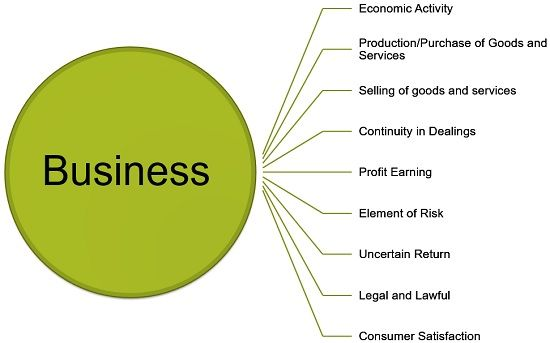 What is a Business? definition, characteristics and classification -  Business Jargons