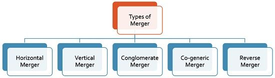 types-of-merger