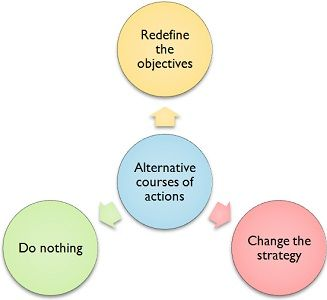 Alternative Courses of Action