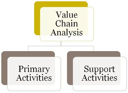Value chain classification