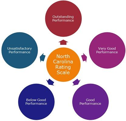 North Carolina Rating Scale