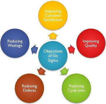 Objectives of Six Sigma