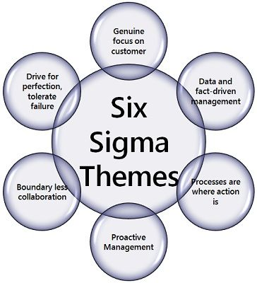 Six Sigma Themes