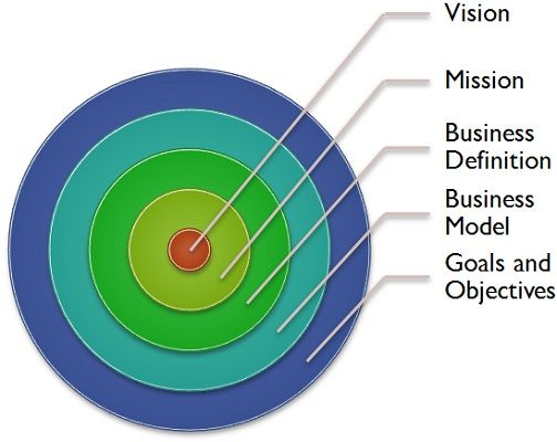 What is Strategic Intent? definition and meaning - Business