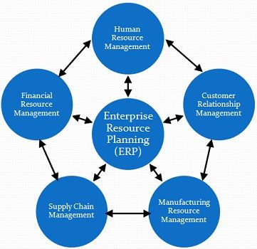 the key features of enterprise resource planning information technology essay Project management and resource planning what makes a good resource plan a good resource plan consists of a schedule that is as detailed as possible for the information known, and the types of resources needed for each task.