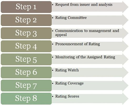Steps involved in Credit Rating