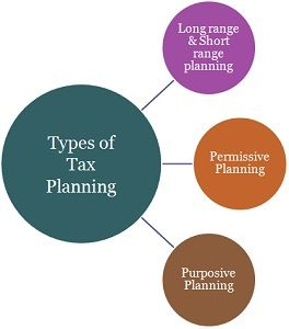 Types of Tax Planning