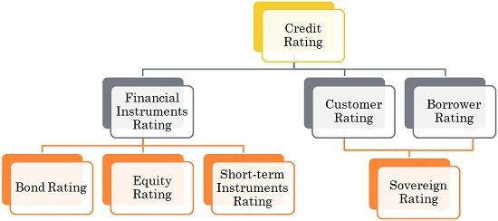 Types of Credit Rating