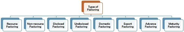 Types of Factoring