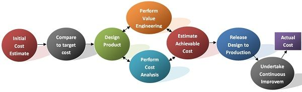target costing process Target costing process approach , technique formula & calculation with example ,advantages and disadvantages in this article in traditional costing system it is.
