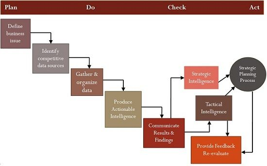 Competitive Intelligence Process