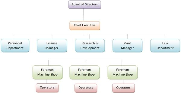 line and staff relationship definition business