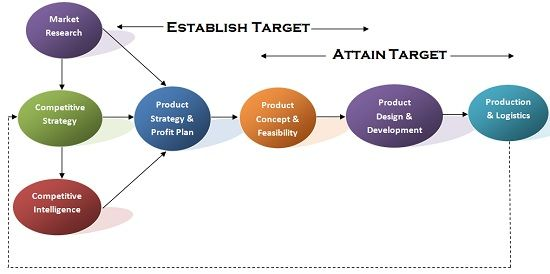 Target Costing and Product Development Phase